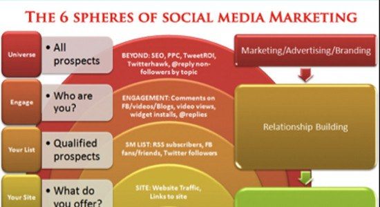 Estrategias ganadoras de Social Media Marketing
