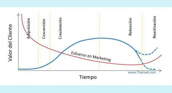 Acciones de marketing en el ciclo de vida de un cliente online