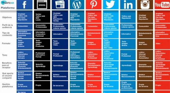 La estrategia de marketing de contenidos